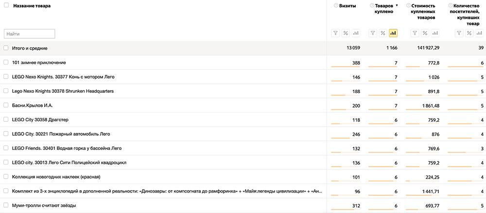 изображение кейс анализ популярности товаров