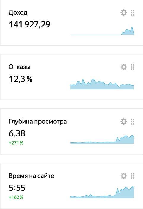изображение кейс анализ поведенческих показателей
