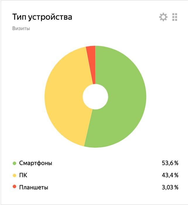 изображение кейс анализ трафика с разных устройств