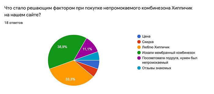 изображение кейс опрос покупателей